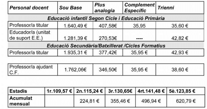 Taules salarials 2019